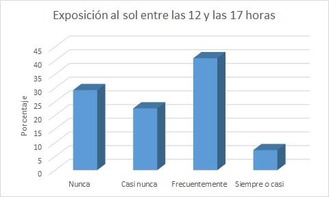 Fuente: Observatorio de Salud y Medio Ambiente de Andalucía, Encuesta Andaluza de Salud 2015